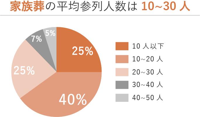 家族葬の参列人数の割合を表した円グラフ。30人以下が多数派